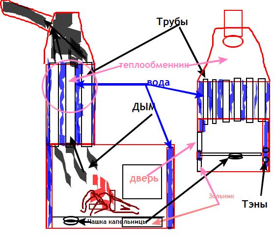 Как сделать теплообменник для