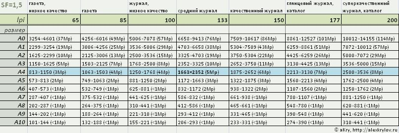 Размеры изображения для офсетной печати (коэффициент 1.5)