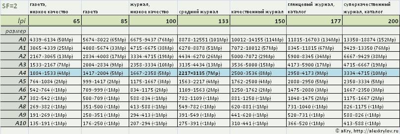 Размеры изображения для офсетной печати (коэффициент 2)