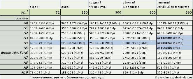 Размеры изображения для экрана, лазерных и струйных принтеров