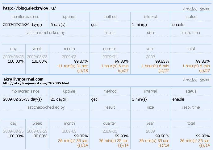 Livejournal vs Liveinternet Uptime