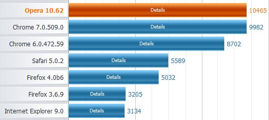 Peacekeeper browsers benchmark