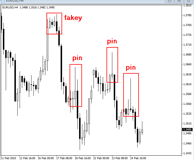 Forex pin bar strategy
