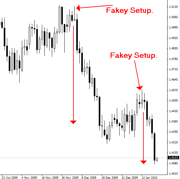 Daily commentary forex