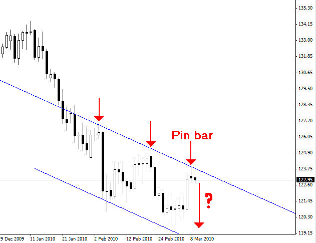 Forex daily market commentary