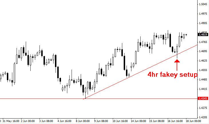 Forex trading trade the fakey setup