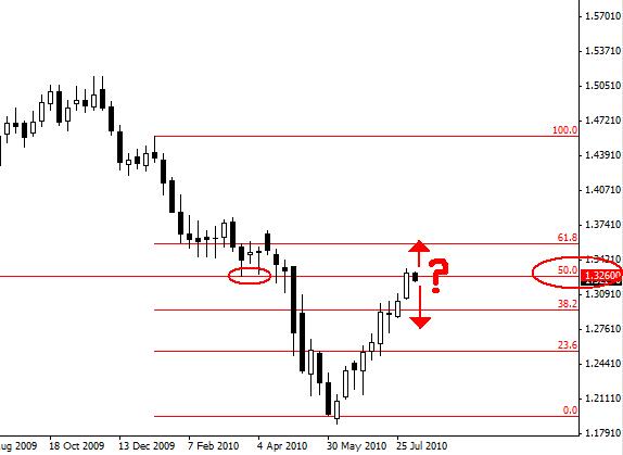 Forex market depth analysis