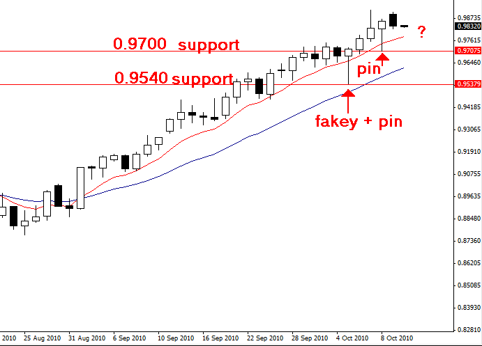 Forex commentary