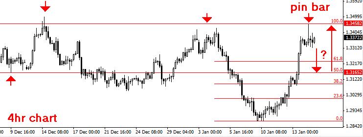 Forex 4hr chart