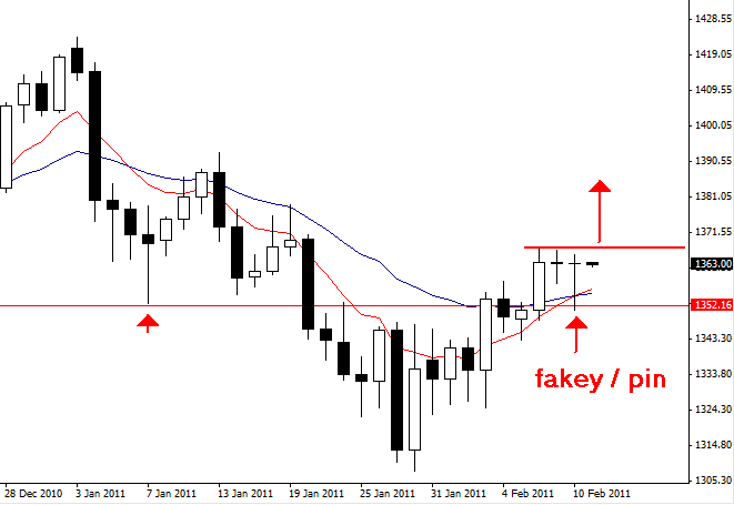 Forex fakey price action
