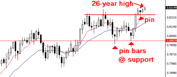 Learning forex trading nz