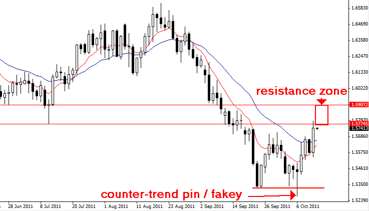 Counter trend forex