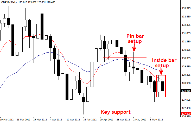 Forex trades gain currency again