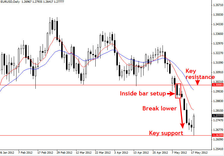 Psychological levels forex indicator