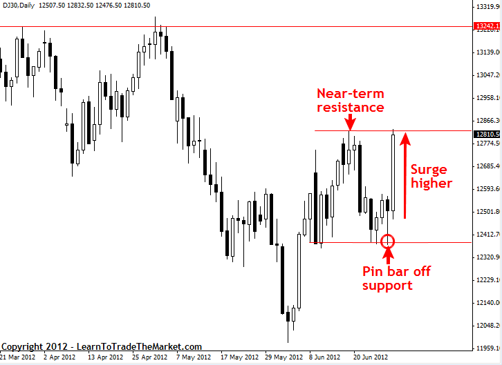 Forex news feed