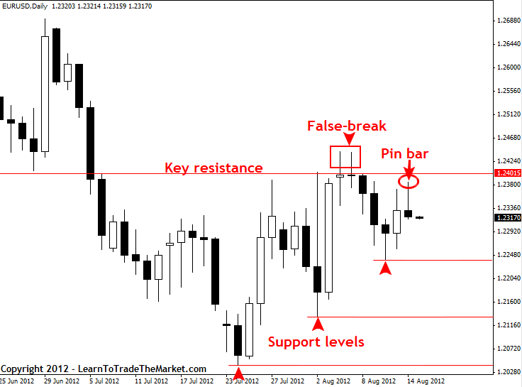 Fake pin bar strategy