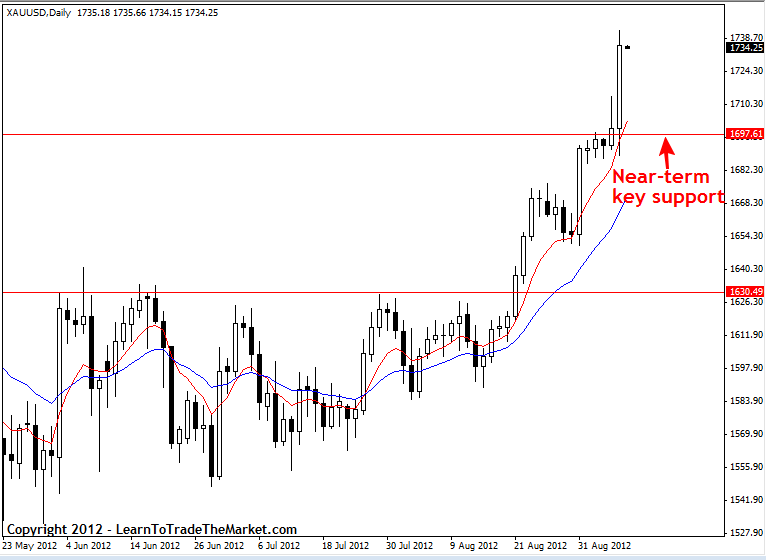 How to trade trends in forex a complete guide