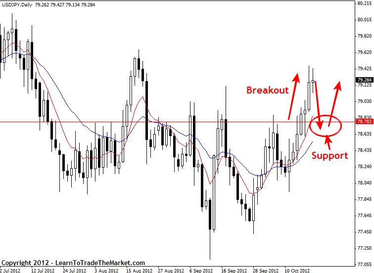 For trading online trading newsletter signal household forex 21