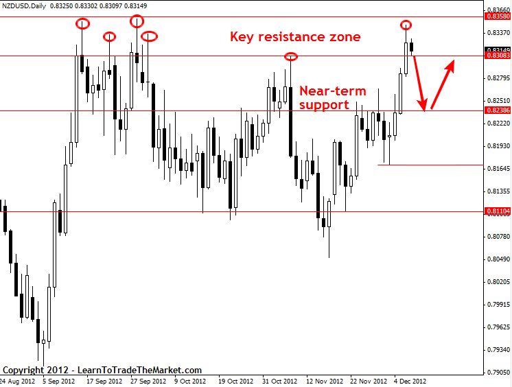 Ground Resistance Testers Hauppauge Ny : Nzdusd pin bar from resistance th december learn