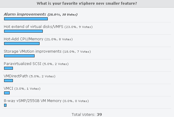 small_new_vsphere_features_poll