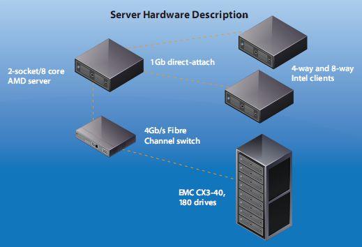 sql_vsphere_hardware