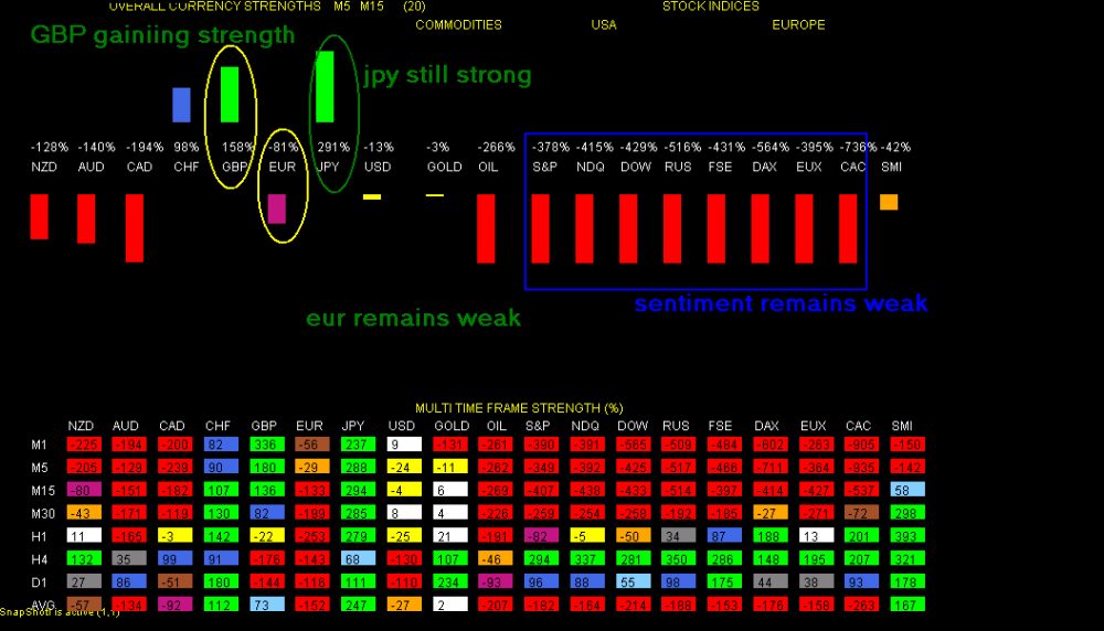 Currency heat map indicator forex