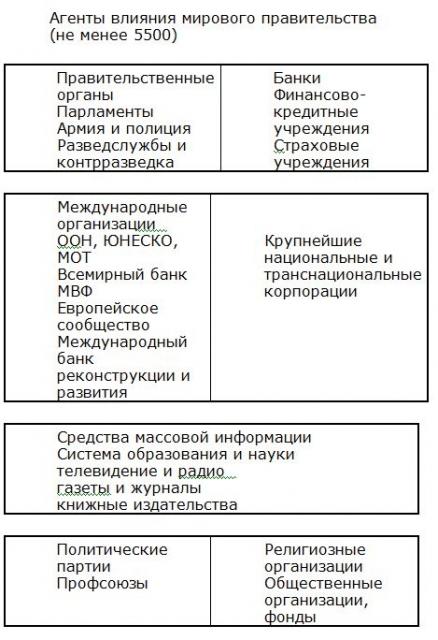 РУССКИЙ ХОЛОКОСТ 1323632361-mirovoe-pravitel-stvo-1-72kb