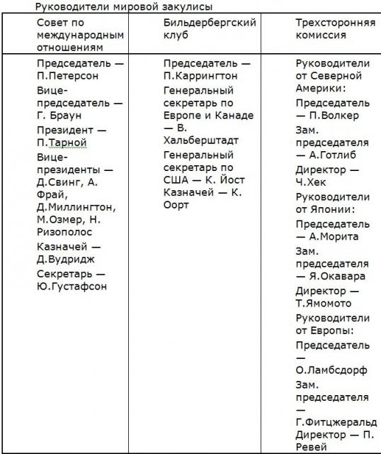 РУССКИЙ ХОЛОКОСТ 1323632417-mirovoe-pravitel-stvo-3-95kb