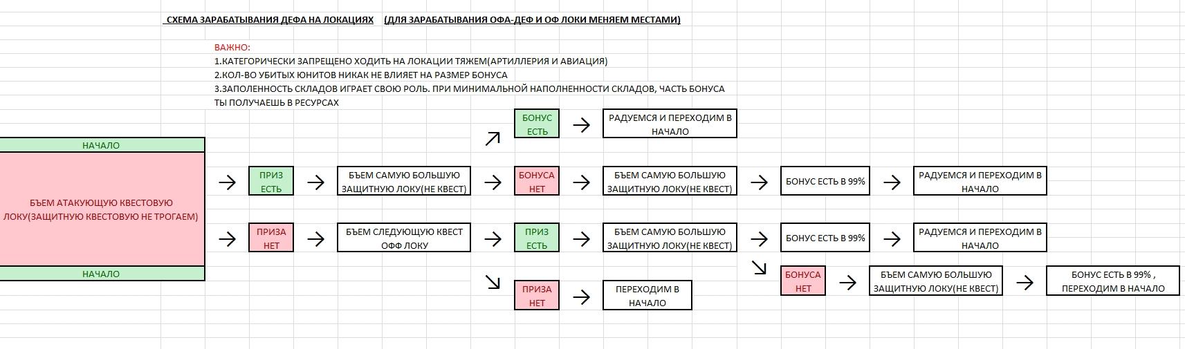 Схема денег как поднять