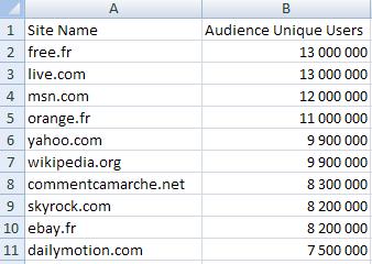 top 10 domaines français