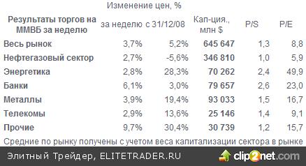 Котировки акций иркутскэнерго