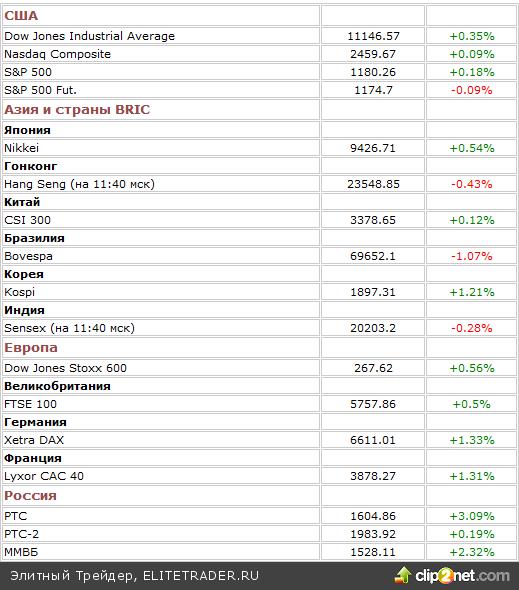 21 октября американский рынок завершил торги повышением