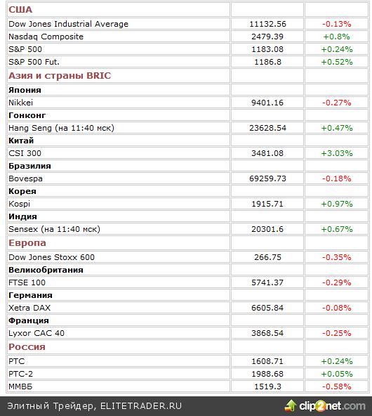 22 октября американский рынок завершил торги разнонаправлено