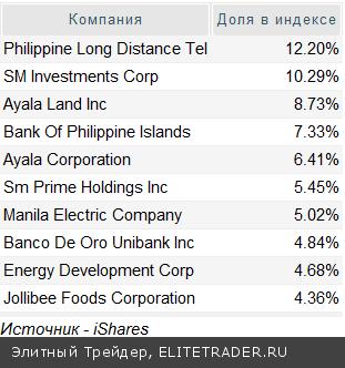 Новые возможности инвестирования на развивающихся рынках: индексный фонд iShares MSCI Philippines
