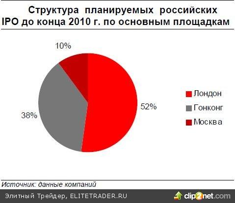 Осенью рынок IPO оживился, но интерес инвесторов к российским компаниям остается сдержанным