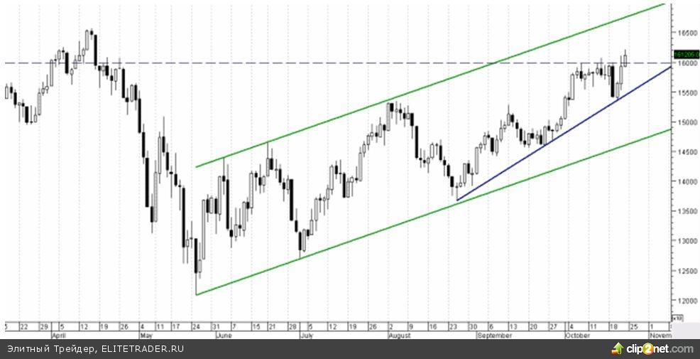 Аналитика по срочному рынку