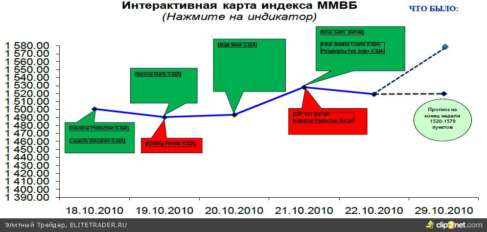 Взгляд спекулянта: аналитический прогноз по рынку акций на неделю