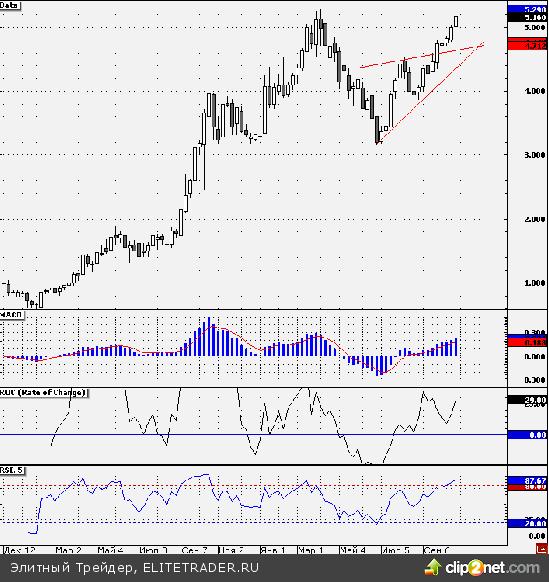 Теханализ акций «Холдинга МРСК»: отметка 5,29 руб. может приостановить рост