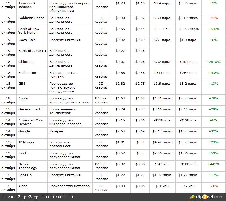 ОТЧЕТНОСТИ :: Календарь результатов крупнейших компаний США за III квартал 2010 года