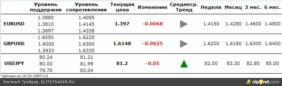 Ежедневный комментарий по валютному рынку
