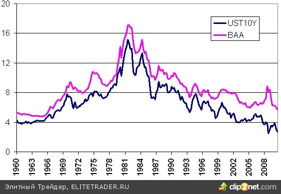 Фундаментальная цена индекса S&P500