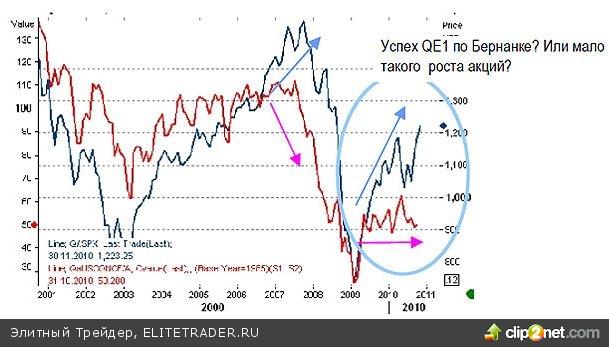 QE2 призвано скрыть правду, которую мало кто хочет признать