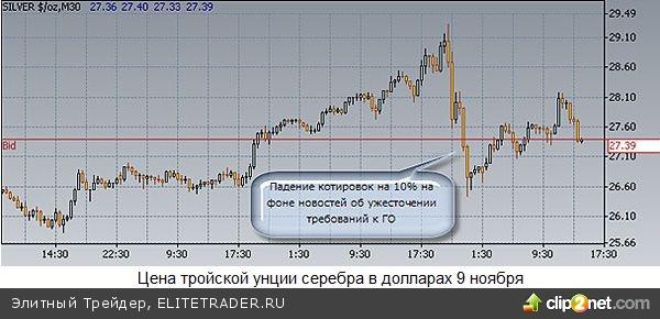 Как обрушить цены на серебро на 10% за два часа - теория и практика финансовых пузырей
