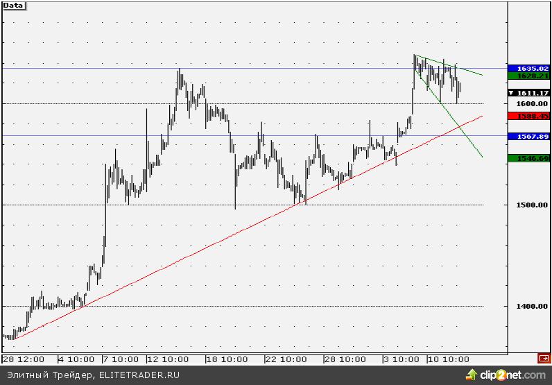 Теханализ акций «Полюс Золота»: движение в расширяющемся «бычьем треугольнике»
