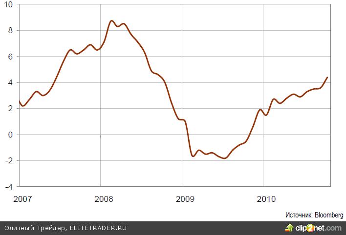Российский фондовый рынок, не успев отыграть позитив от QE2 неделей ранее, по итогам последней недели продемонстрировал близкое к нулю изменение котировок