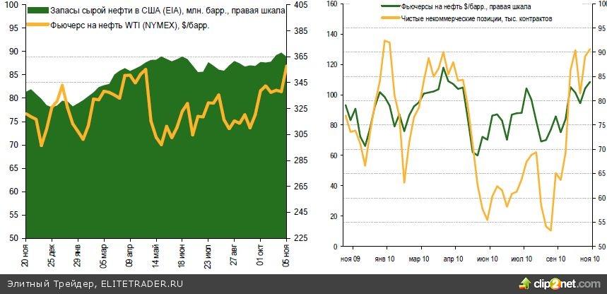 """Возобновление спроса на акции """"Сбербанка"""" повысит вероятность отскока на российском рынке"""