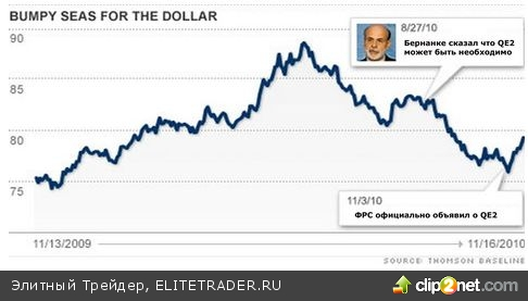 ФРС убьёт доллар! Точно-точно!