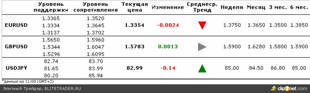 Ежедневный комментарий по валютному рынку за 24 ноября