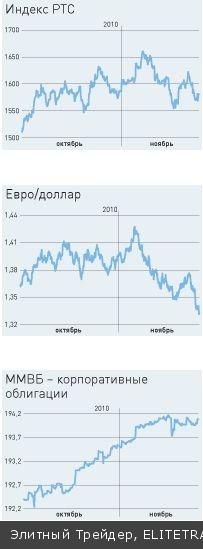 Что будет с рынками в декабре–январе