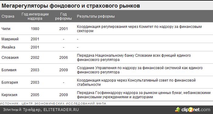 Куда приведет Россию частичное мегарегулирование